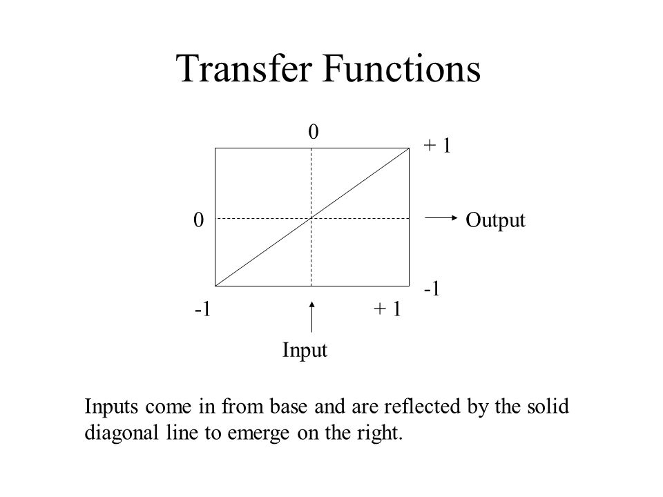 Transfer Functions 0 0 + 1 + 1 Input Output Inputs come in from base and are reflected by the solid diagonal line to emerge on the right.