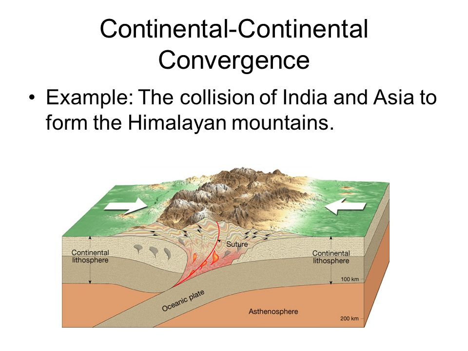 Continental-Continental Convergence Example: The collision of India and Asia to form the Himalayan mountains.