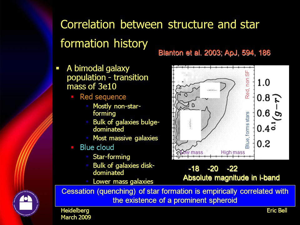 Heidelberg March 2009 Eric Bell Correlation between structure and star formation history  A bimodal galaxy population - transition mass of 3e10  Red sequence  Mostly non-star- forming  Bulk of galaxies bulge- dominated  Most massive galaxies  Blue cloud  Star-forming  Bulk of galaxies disk- dominated  Lower mass galaxies -18 -20 -22 Absolute magnitude in i-band Absolute magnitude in i-band Blanton et al.