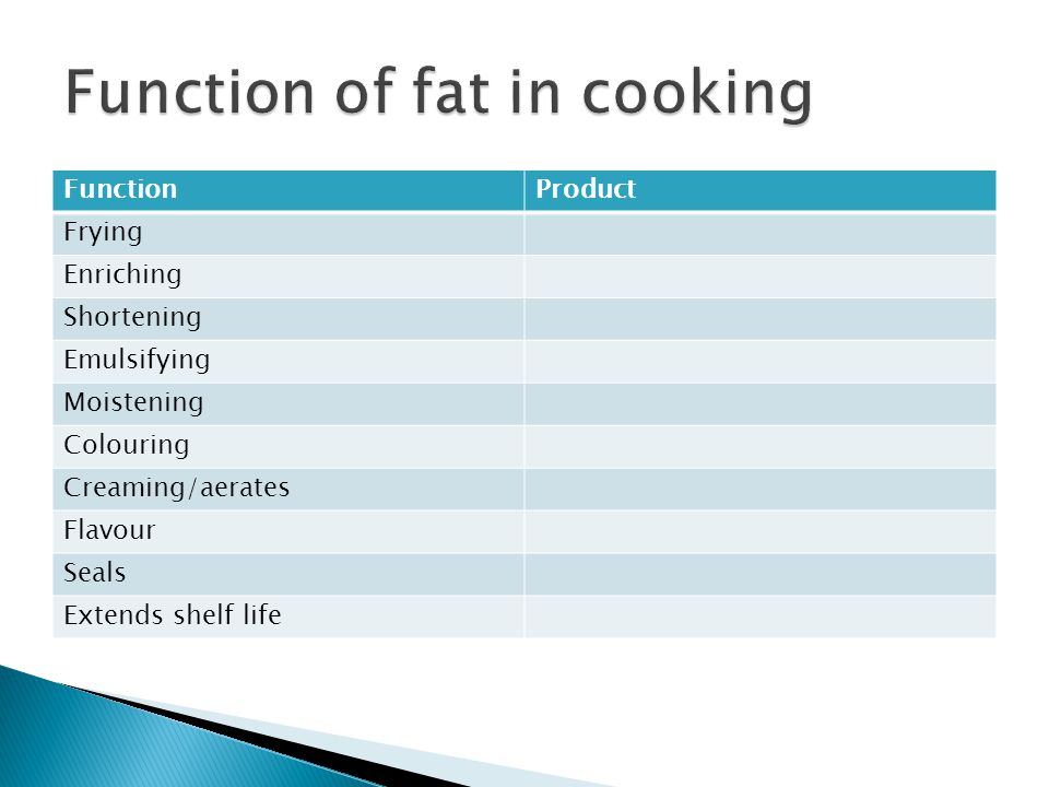 FunctionProduct Frying Enriching Shortening Emulsifying Moistening Colouring Creaming/aerates Flavour Seals Extends shelf life