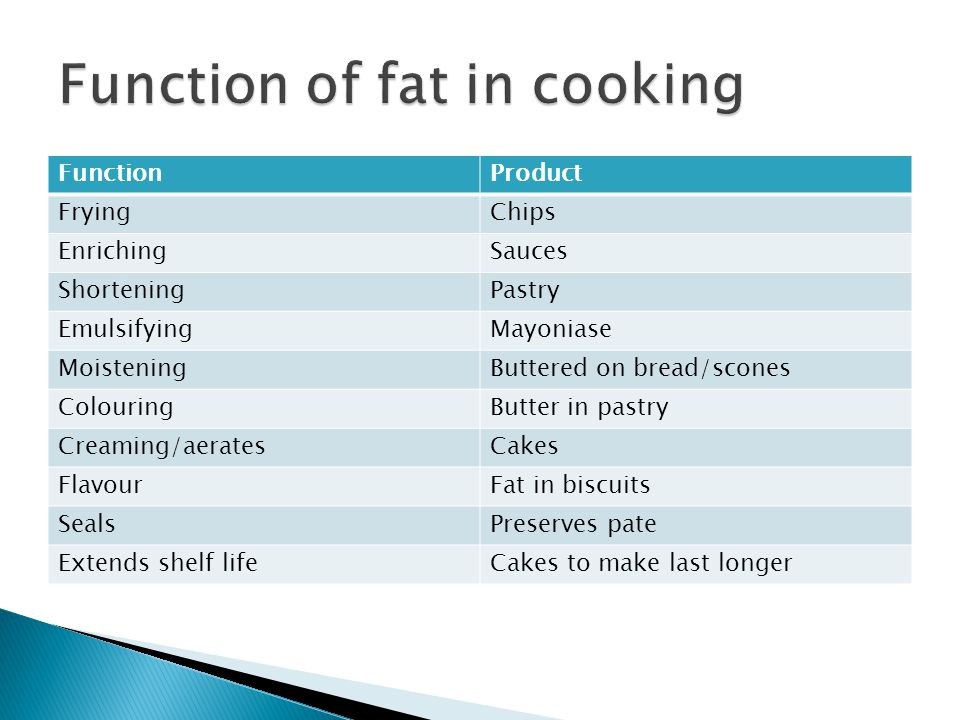 FunctionProduct FryingChips EnrichingSauces ShorteningPastry EmulsifyingMayoniase MoisteningButtered on bread/scones ColouringButter in pastry Creamin