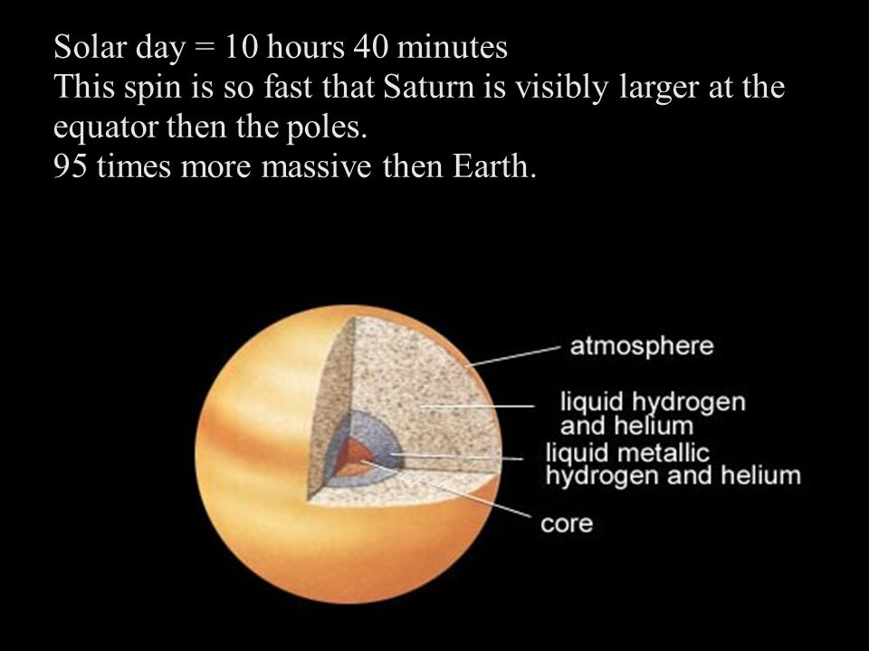 Solar day = 10 hours 40 minutes This spin is so fast that Saturn is visibly larger at the equator then the poles.
