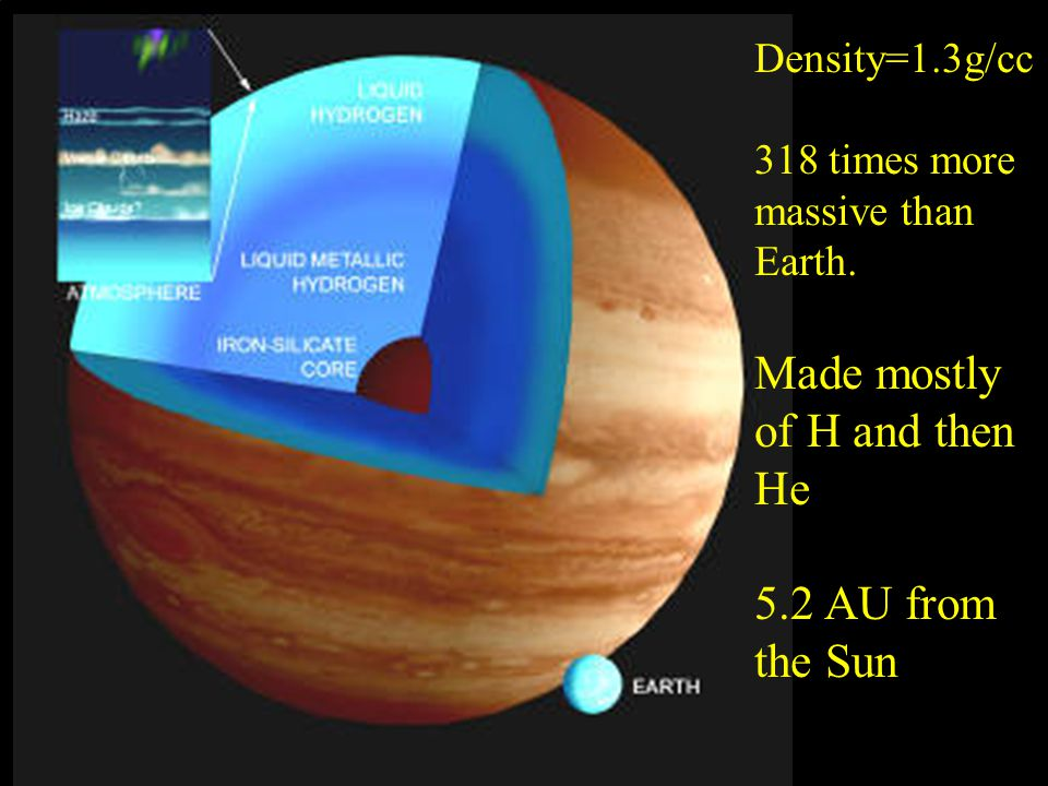 Density=1.3g/cc 318 times more massive than Earth. Made mostly of H and then He 5.2 AU from the Sun
