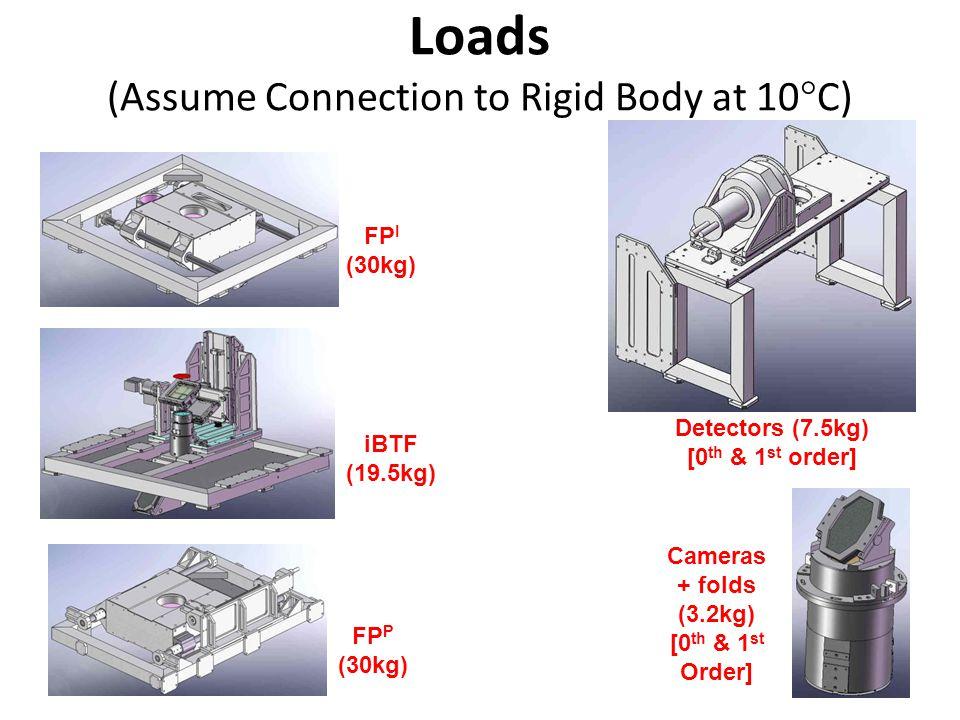 Loads (Assume Connection to Rigid Body at 10  C) FP I (30kg) FP P (30kg) iBTF (19.5kg) Detectors (7.5kg) [0 th & 1 st order] Cameras + folds (3.2kg) [0 th & 1 st Order]