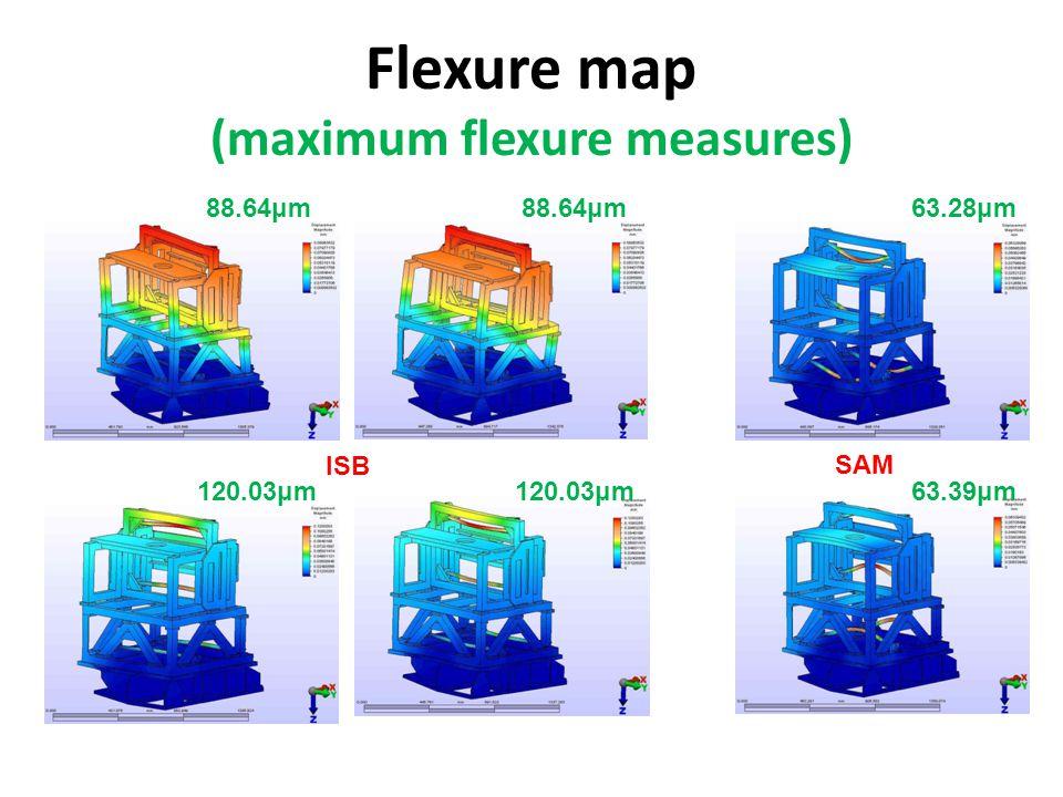 Flexure map (maximum flexure measures) 88.64μm 120.03μm 88.64μm 120.03μm 63.28μm 63.39μm ISB SAM