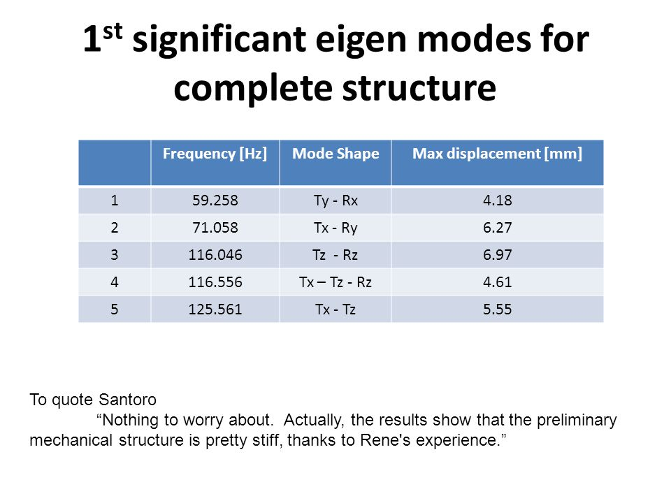 1 st significant eigen modes for complete structure Frequency [Hz]Mode ShapeMax displacement [mm] 159.258Ty - Rx4.18 271.058Tx - Ry6.27 3116.046Tz - Rz6.97 4116.556Tx – Tz - Rz4.61 5125.561Tx - Tz5.55 To quote Santoro Nothing to worry about.