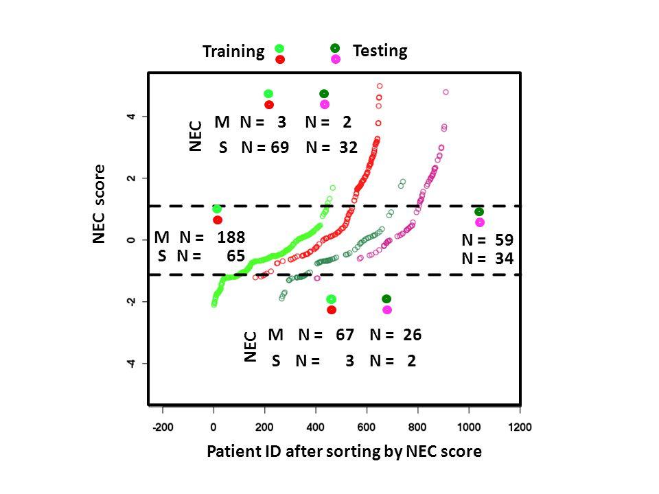 M S N = 3 N = 69 N = 2 N = 32 M S N = 67 N = 3 N = 26 N = 2 Training Testing Patient ID after sorting by NEC score NEC score M S N = 188 N = 65 N = 59 N = 34 NEC