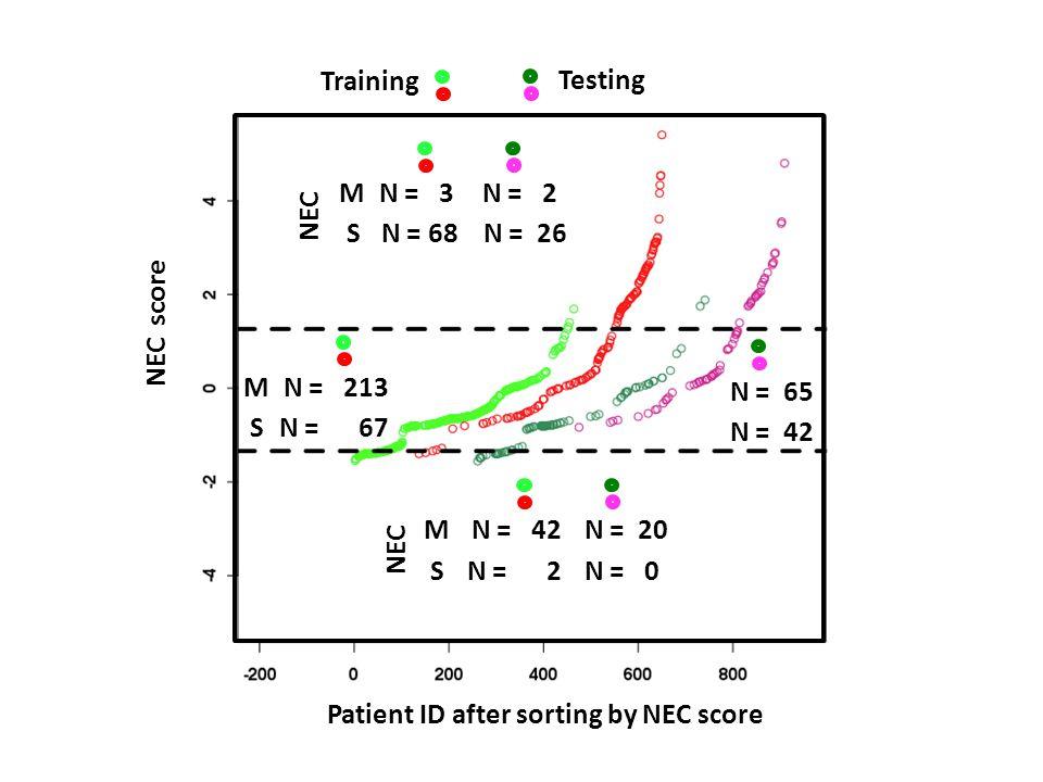 M S N = 3 N = 68 N = 2 N = 26 M S N = 42 N = 2 N = 20 N = 0 Training Testing Patient ID after sorting by NEC score NEC score M S N = 213 N = 67 N = 65 N = 42 NEC