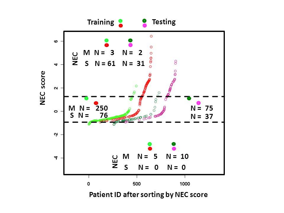 M S N = 3 N = 61 N = 2 N = 31 M S N = 5 N = 0 N = 10 N = 0 Training Testing Patient ID after sorting by NEC score NEC score M S N = 250 N = 76 N = 75 N = 37 NEC
