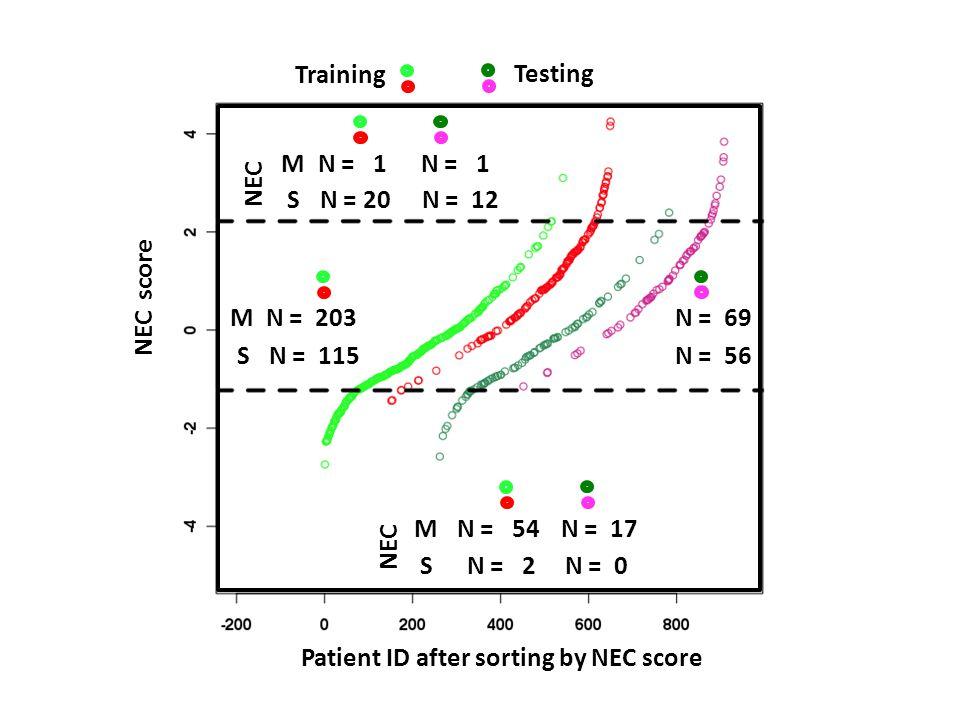 M S N = 1 N = 20 N = 1 N = 12 M S N = 54 N = 2 N = 17 N = 0 Training Testing Patient ID after sorting by NEC score NEC score NEC M S N = 203 N = 115 N = 69 N = 56