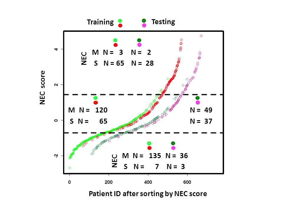 M S N = 3 N = 65 N = 2 N = 28 M S N = 135 N = 7 N = 36 N = 3 Training Testing Patient ID after sorting by NEC score NEC score M S N = 120 N = 65 N = 49 N = 37 NEC