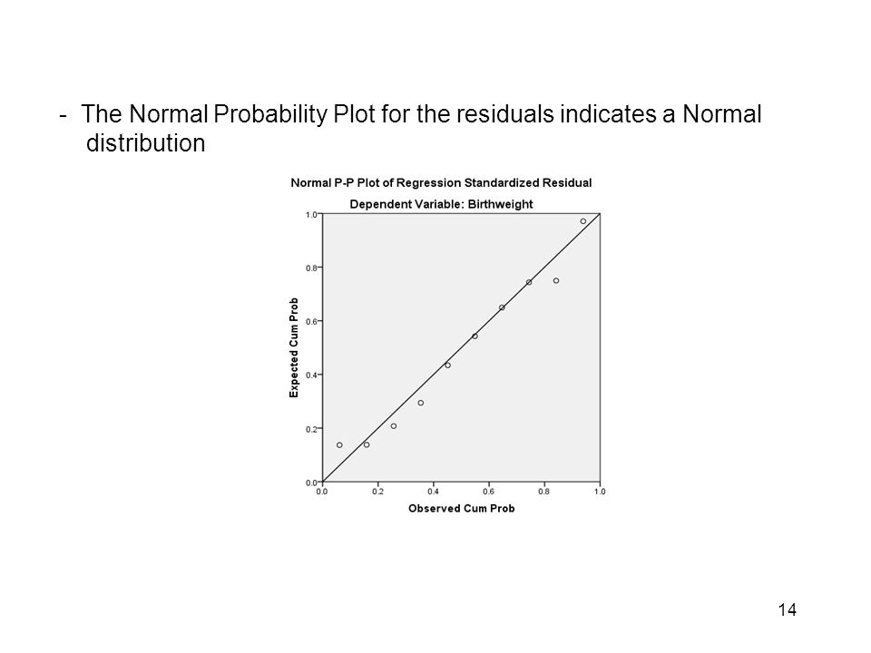14 - The Normal Probability Plot for the residuals indicates a Normal distribution