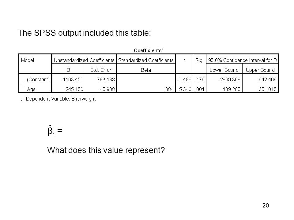 20 The SPSS output included this table: What does this value represent?