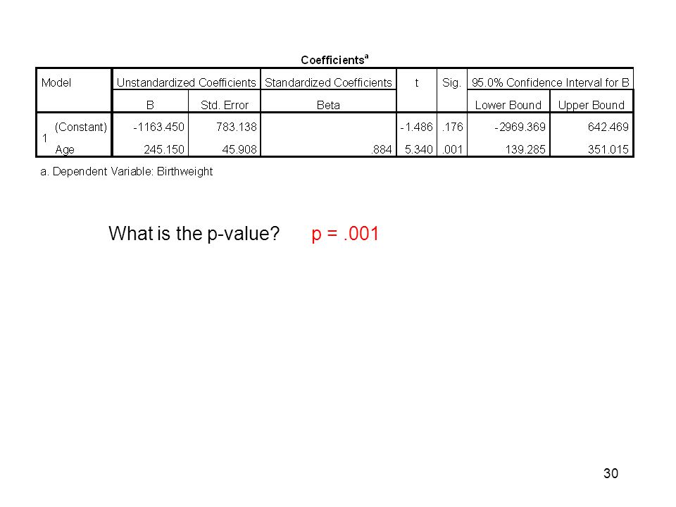 30 What is the p-value? p =.001