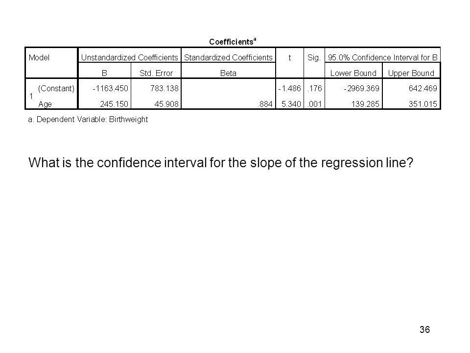 36 What is the confidence interval for the slope of the regression line?