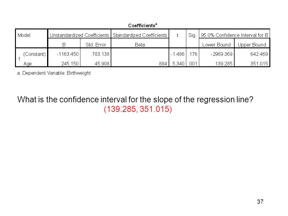 37 What is the confidence interval for the slope of the regression line? (139.285, 351.015)