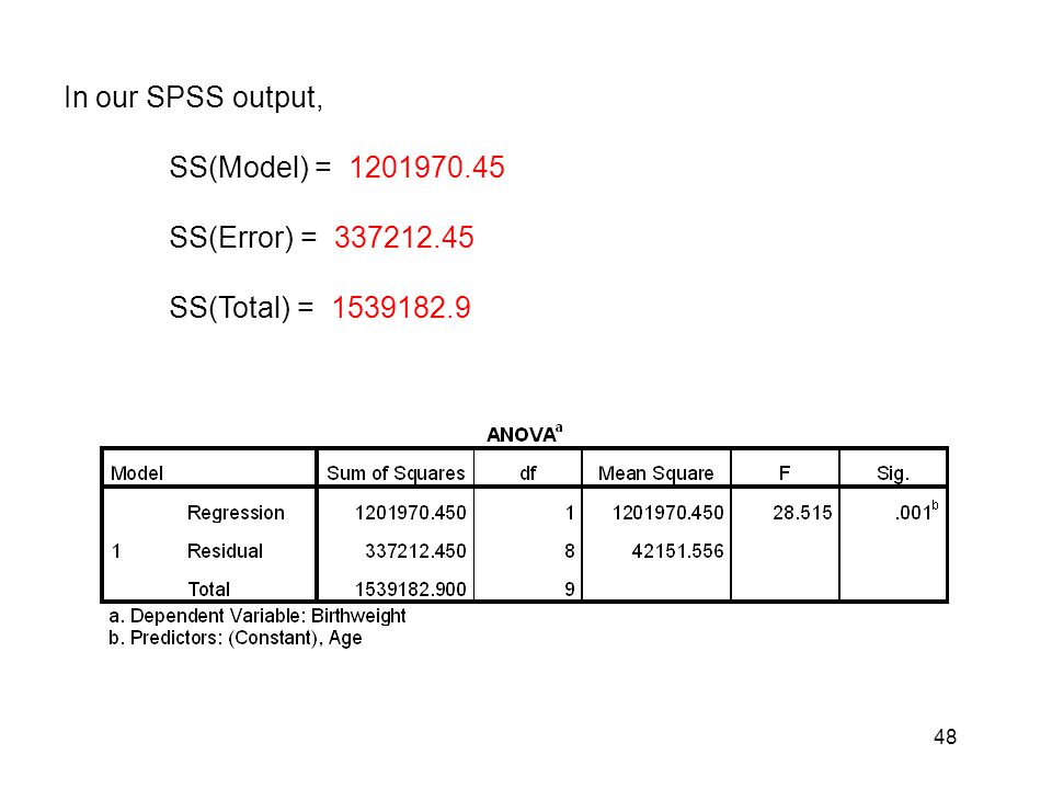 48 In our SPSS output, SS(Model) = 1201970.45 SS(Error) = 337212.45 SS(Total) = 1539182.9