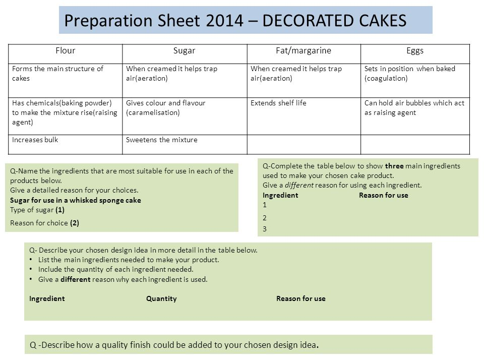 Preparation Sheet 2014 – DECORATED CAKES FlourSugarFat/margarineEggs Forms the main structure of cakes When creamed it helps trap air(aeration) Sets in position when baked (coagulation) Has chemicals(baking powder) to make the mixture rise(raising agent) Gives colour and flavour (caramelisation) Extends shelf lifeCan hold air bubbles which act as raising agent Increases bulkSweetens the mixture Q-Name the ingredients that are most suitable for use in each of the products below.