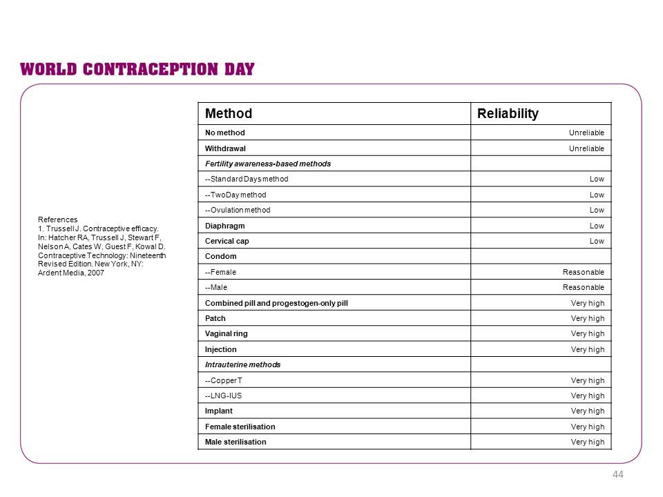 MethodReliability No methodUnreliable WithdrawalUnreliable Fertility awareness-based methods --Standard Days methodLow --TwoDay methodLow --Ovulation