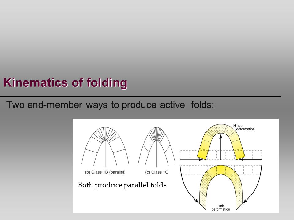 Flexural folding occurs where there is significant mechanical influence of layering in the rock.