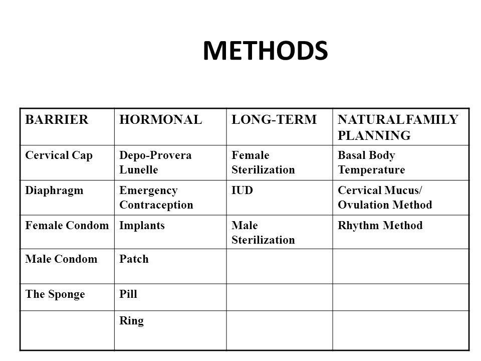 Hormonal Methods work by..