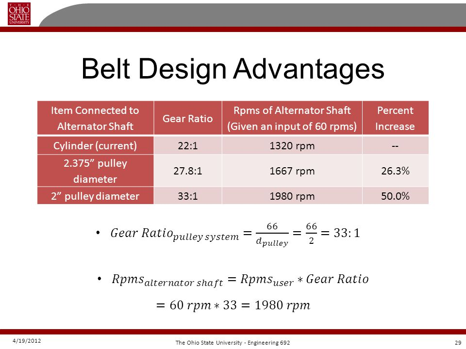4/19/2012 29The Ohio State University - Engineering 692 Belt Design Advantages Item Connected to Alternator Shaft Gear Ratio Rpms of Alternator Shaft