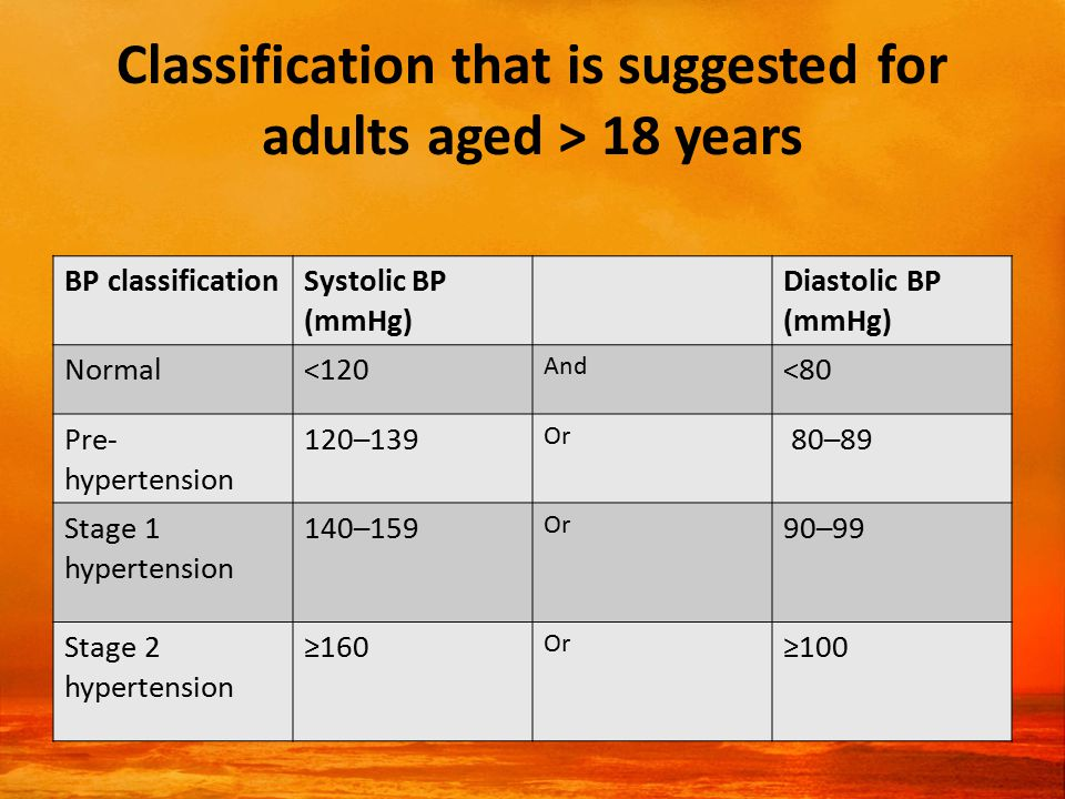 Classification that is suggested for adults aged > 18 years BP classificationSystolic BP (mmHg) Diastolic BP (mmHg) Normal<120 And <80 Pre- hypertension 120–139 Or 80–89 Stage 1 hypertension 140–159 Or 90–99 Stage 2 hypertension ≥160 Or ≥100