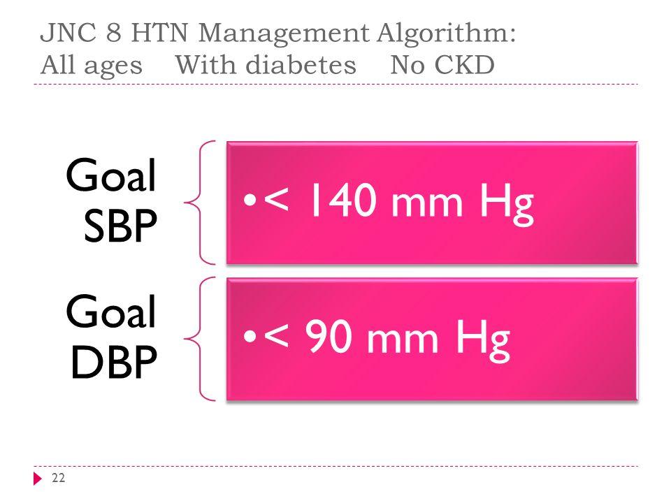 JNC 8 HTN Management Algorithm: All agesWith diabetes No CKD 22 Goal SBP < 140 mm Hg Goal DBP < 90 mm Hg