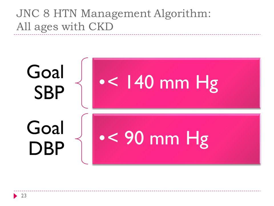 JNC 8 HTN Management Algorithm: All ages with CKD 23 Goal SBP < 140 mm Hg Goal DBP < 90 mm Hg