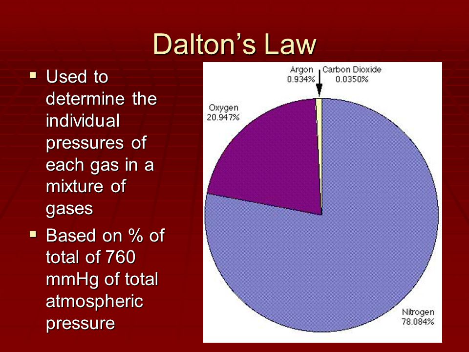 Dalton's Law  Used to determine the individual pressures of each gas in a mixture of gases  Based on % of total of 760 mmHg of total atmospheric pressure