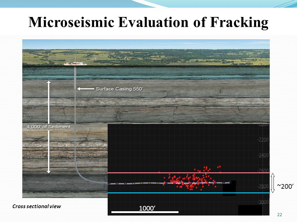Evaluating Stratigraphic Confinement Microseismic Evaluation of Fracking 22 Cross sectional view ~200' 1000'