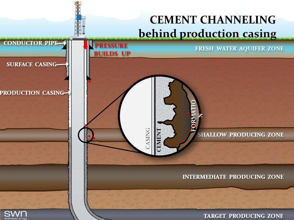 CEMENT CHANNELING behind production casing PRESSURE BUILDS UP PRESSURE BUILDS UP CONDUCTOR PIPE SURFACE CASING PRODUCTION CASING FRESH WATER AQUIFER ZONE SHALLOW PRODUCING ZONE INTERMEDIATE PRODUCING ZONE TARGET PRODUCING ZONE CASING CEMENT FORMATIO N