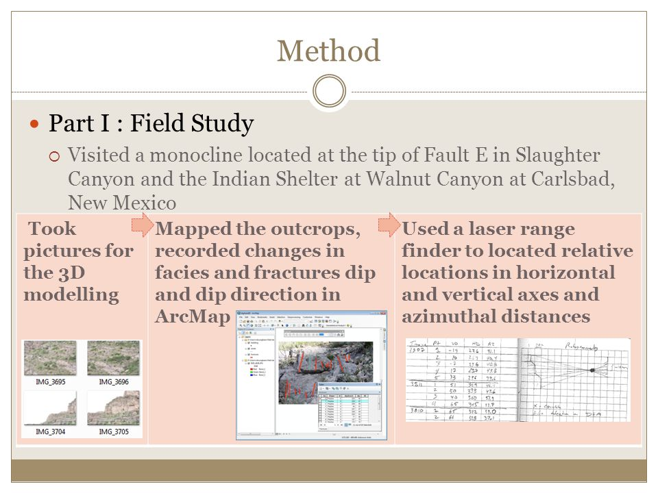 Method Part I : Field Study  Visited a monocline located at the tip of Fault E in Slaughter Canyon and the Indian Shelter at Walnut Canyon at Carlsbad, New Mexico Took pictures for the 3D modelling Mapped the outcrops, recorded changes in facies and fractures dip and dip direction in ArcMap Used a laser range finder to located relative locations in horizontal and vertical axes and azimuthal distances