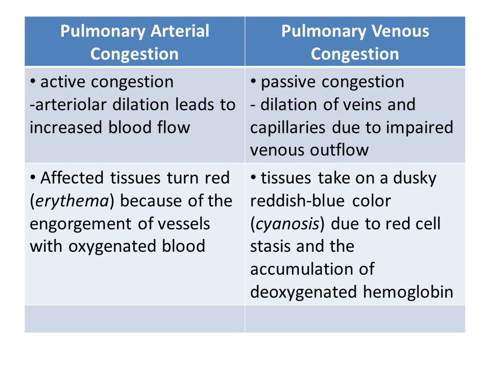 Pulmonary Arterial Congestion Pulmonary Venous Congestion active congestion -arteriolar dilation leads to increased blood flow passive congestion - di