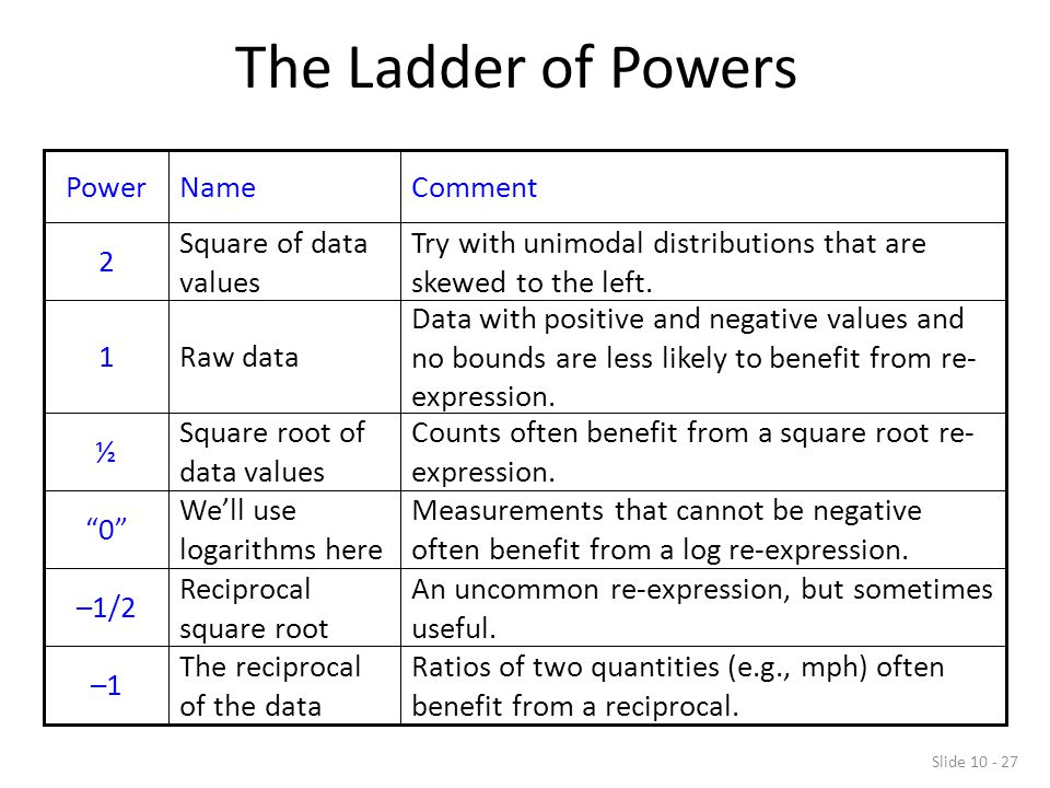 Slide 10 - 27 The Ladder of Powers Ratios of two quantities (e.g., mph) often benefit from a reciprocal.