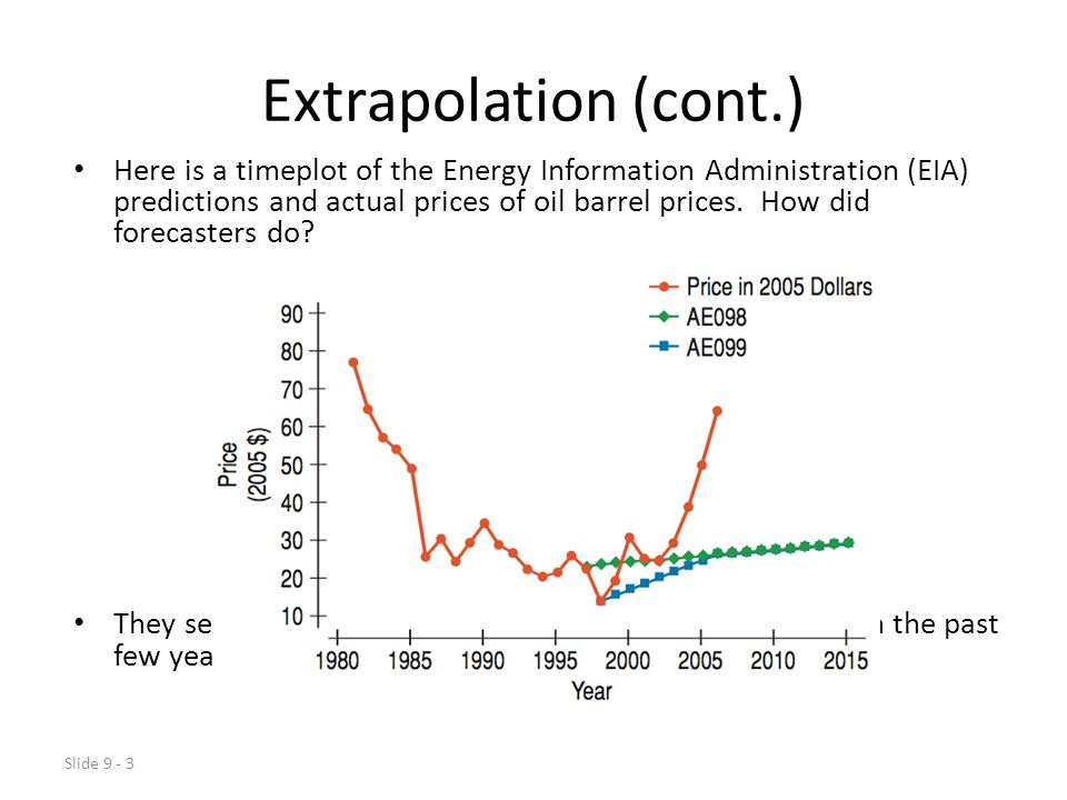 Slide 9 - 3 Extrapolation (cont.) Here is a timeplot of the Energy Information Administration (EIA) predictions and actual prices of oil barrel prices.