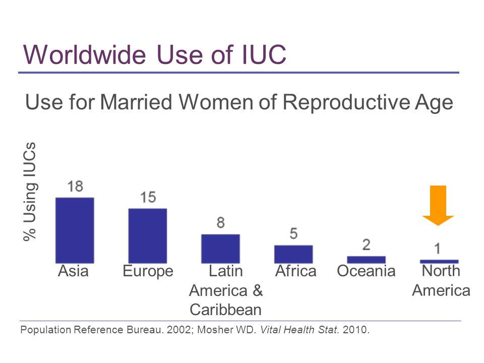 Worldwide Use of IUC Use for Married Women of Reproductive Age Asia % Using IUCs EuropeLatin America & Caribbean AfricaOceania North America Population Reference Bureau.