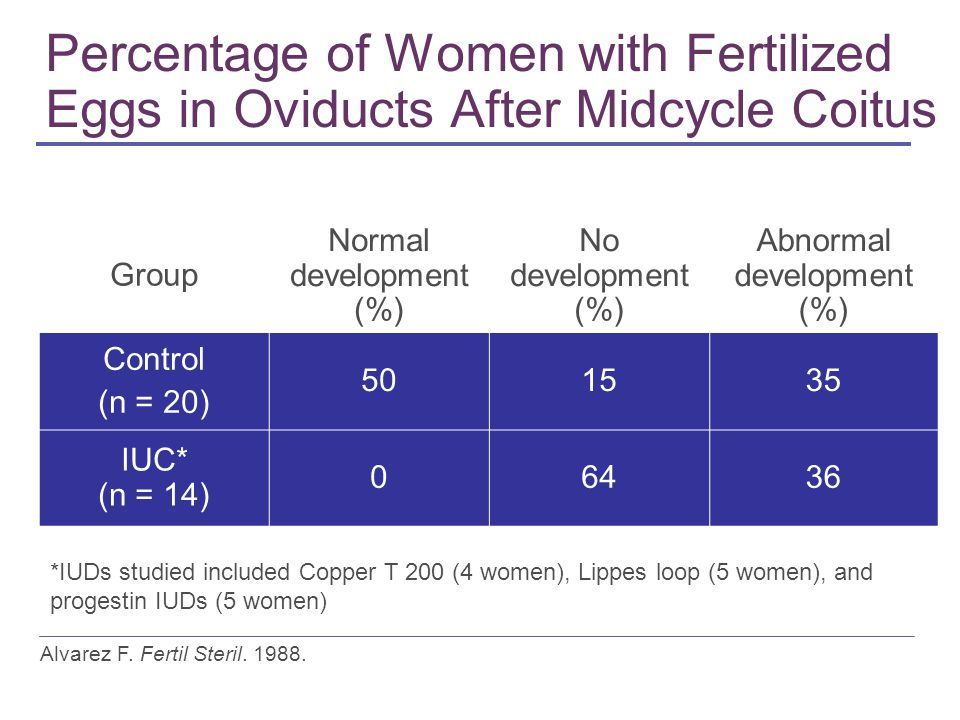 Percentage of Women with Fertilized Eggs in Oviducts After Midcycle Coitus Group Normal development (%) No development (%) Abnormal development (%) Control (n = 20) 501535 IUC* (n = 14) 06436 Alvarez F.