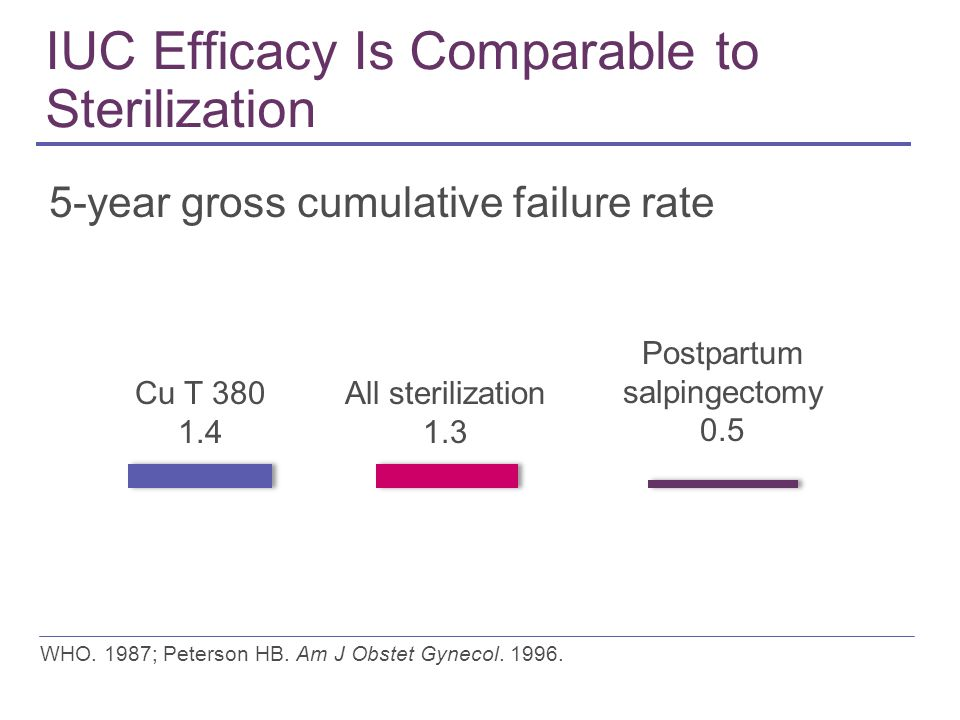 IUC Efficacy Is Comparable to Sterilization 5-year gross cumulative failure rate WHO.