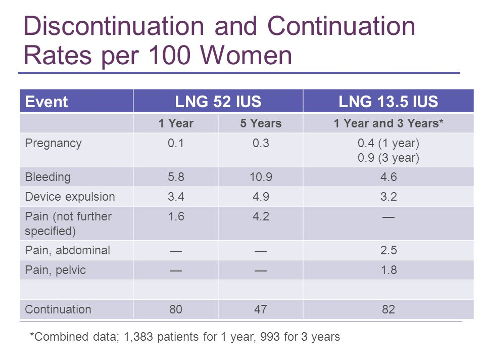Discontinuation and Continuation Rates per 100 Women *Combined data; 1,383 patients for 1 year, 993 for 3 years EventLNG 52 IUSLNG 13.5 IUS 1 Year5 Years1 Year and 3 Years* Pregnancy0.10.30.4 (1 year) 0.9 (3 year) Bleeding5.810.94.6 Device expulsion3.44.93.2 Pain (not further specified) 1.64.2— Pain, abdominal——2.5 Pain, pelvic——1.8 Continuation804782