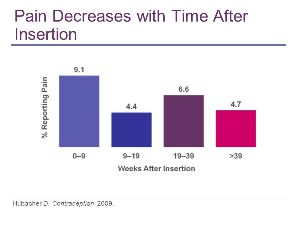 Pain Decreases with Time After Insertion Hubacher D. Contraception. 2009.