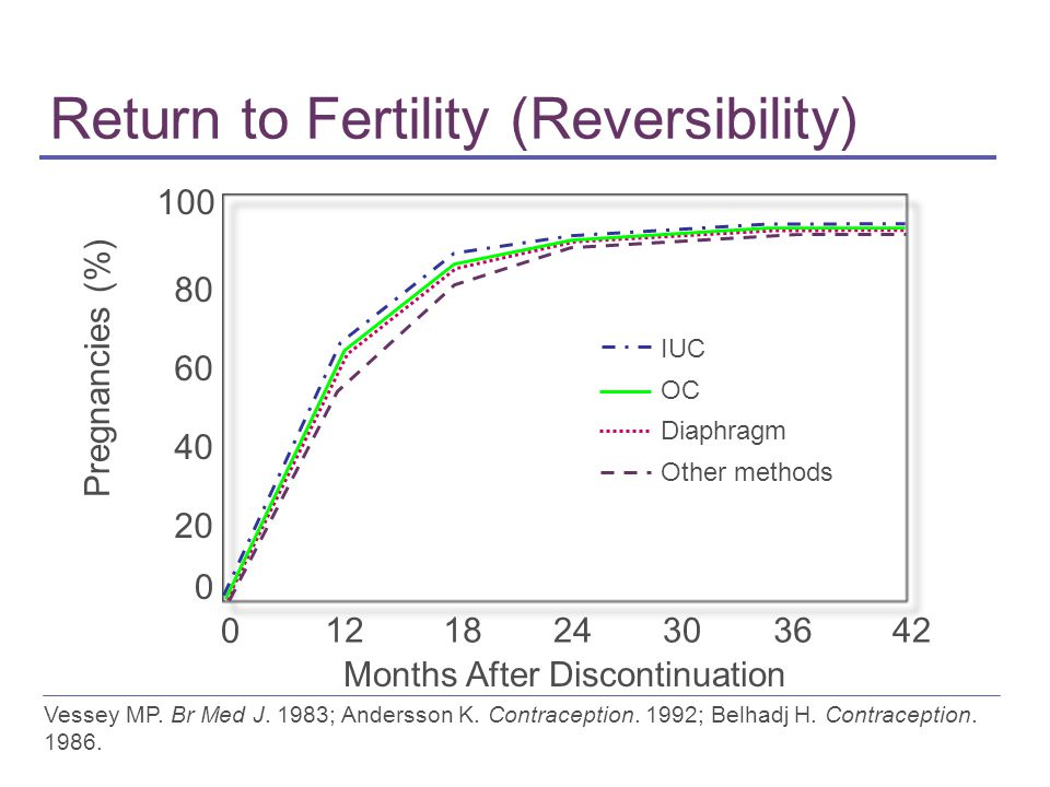 Return to Fertility (Reversibility) Pregnancies (%) Months After Discontinuation 0 20 40 60 80 100 0 121824303642 IUC OC Diaphragm Other methods Vessey MP.