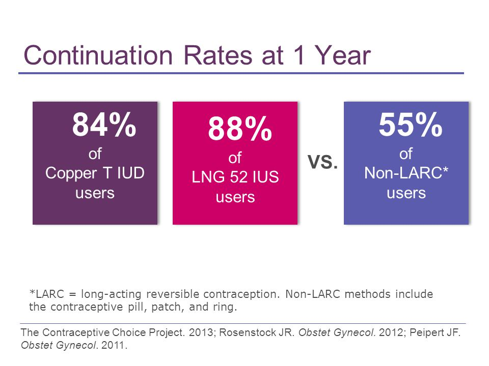 Continuation Rates at 1 Year The Contraceptive Choice Project.