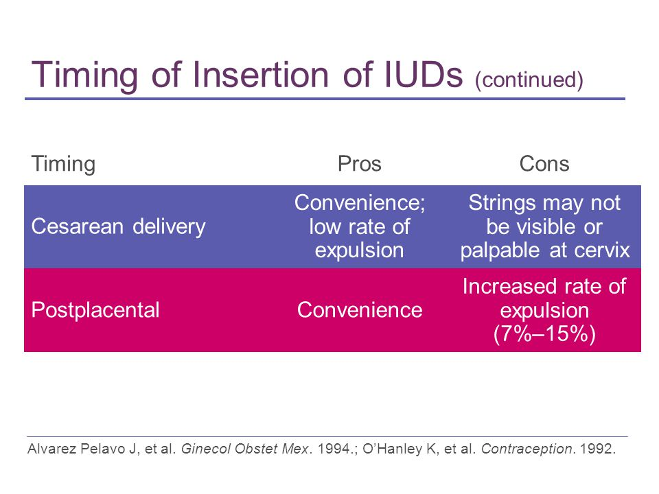 Timing of Insertion of IUDs (continued) TimingProsCons Cesarean delivery Convenience; low rate of expulsion Strings may not be visible or palpable at cervix PostplacentalConvenience Increased rate of expulsion (7%–15%) Alvarez Pelavo J, et al.