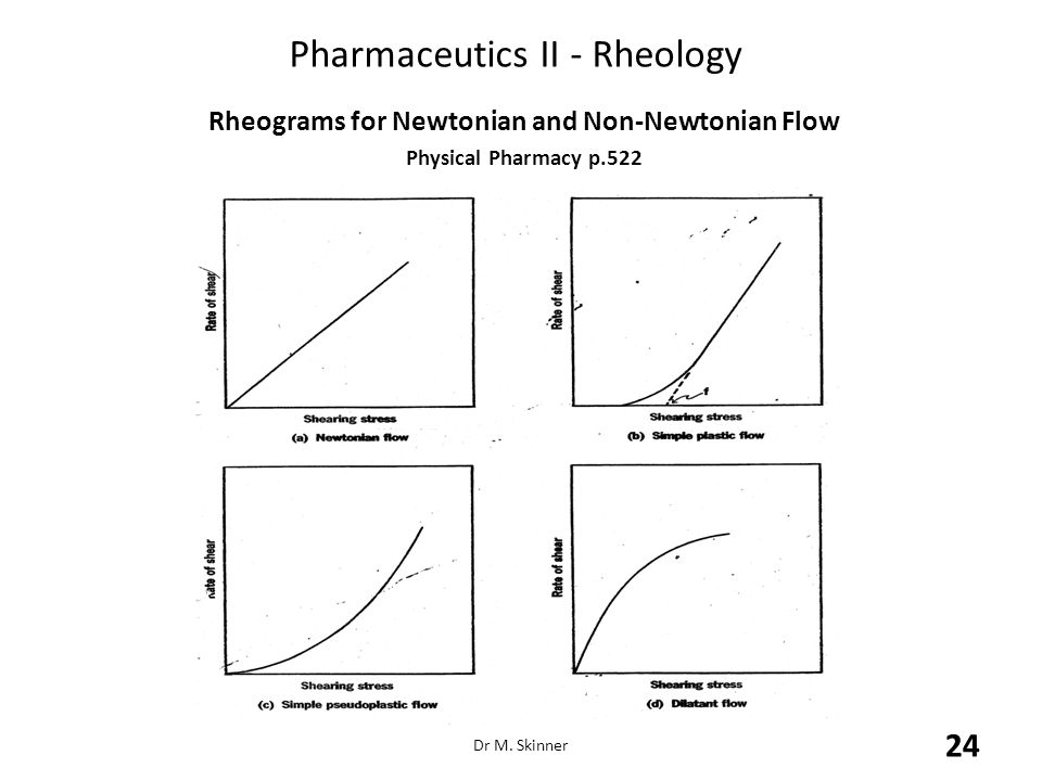 Pharmaceutics II - Rheology Rheograms for Newtonian and Non-Newtonian Flow Physical Pharmacy p.522 Dr M. Skinner 24