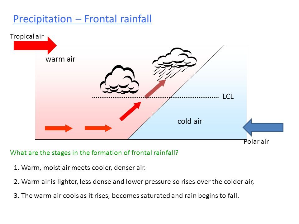 Precipitation – Frontal rainfall warm air cold air What are the stages in the formation of frontal rainfall.