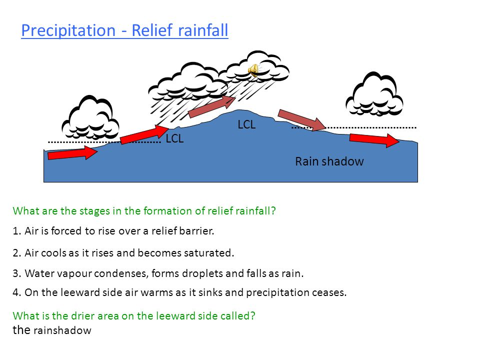 Precipitation - Relief rainfall What are the stages in the formation of relief rainfall.