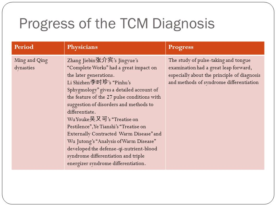 Progress of the TCM Diagnosis PeriodPhysicianProgress Eastern Han dynasty Zhang Zhongjing 张仲景 Shang Han Za Bing Lun or Treatise on Cold-Induced and Mi