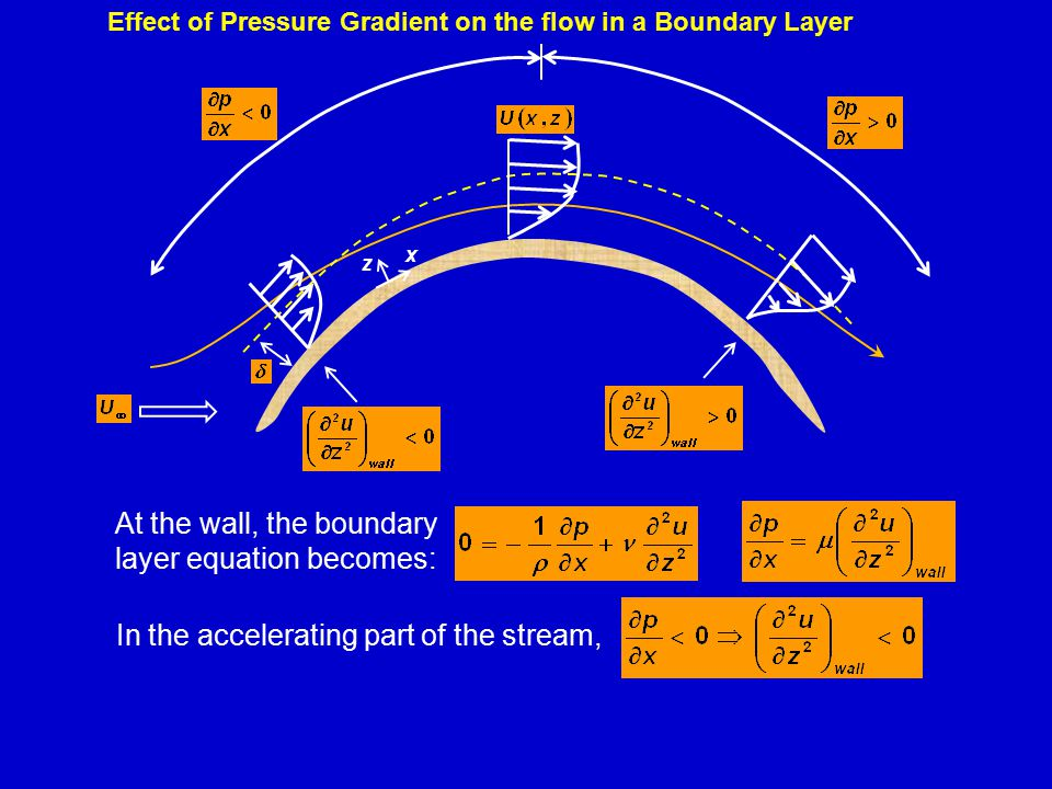 Effect of Pressure Gradient on the flow in a Boundary Layer In the accelerating part of the stream, At the wall, the boundary layer equation becomes: x z