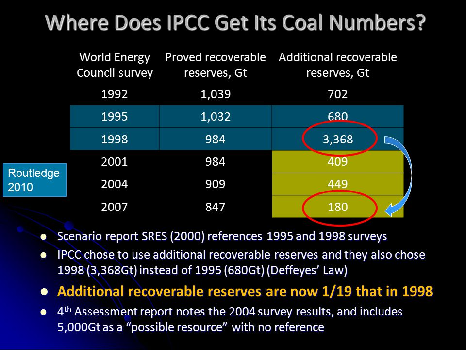 Scenario report SRES (2000) references 1995 and 1998 surveys Scenario report SRES (2000) references 1995 and 1998 surveys IPCC chose to use additional recoverable reserves and they also chose 1998 (3,368Gt) instead of 1995 (680Gt) (Deffeyes' Law) IPCC chose to use additional recoverable reserves and they also chose 1998 (3,368Gt) instead of 1995 (680Gt) (Deffeyes' Law) Additional recoverable reserves are now 1/19 that in 1998 Additional recoverable reserves are now 1/19 that in 1998 4 th Assessment report notes the 2004 survey results, and includes 5,000Gt as a possible resource with no reference 4 th Assessment report notes the 2004 survey results, and includes 5,000Gt as a possible resource with no reference Where Does IPCC Get Its Coal Numbers.